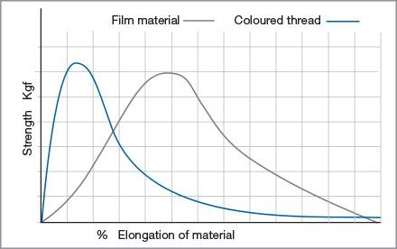 Film Elongation